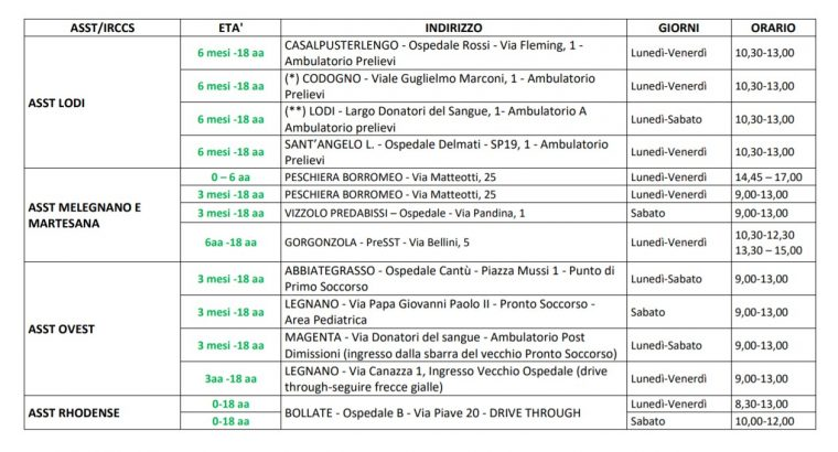 lombardy-coivd-testing-points1