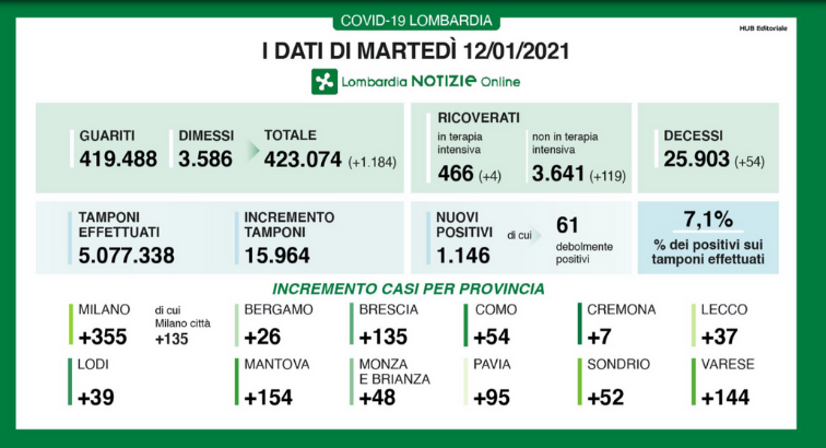 covid-stats_lombardy_20210112